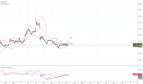 ITC: ITC - MACD Divergence + BB Squeeze