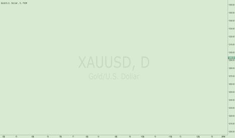 XAUUSD: 黑幕------------交易培训