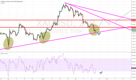 XAUUSD: Keep an eye on Gold..Bullish from here..