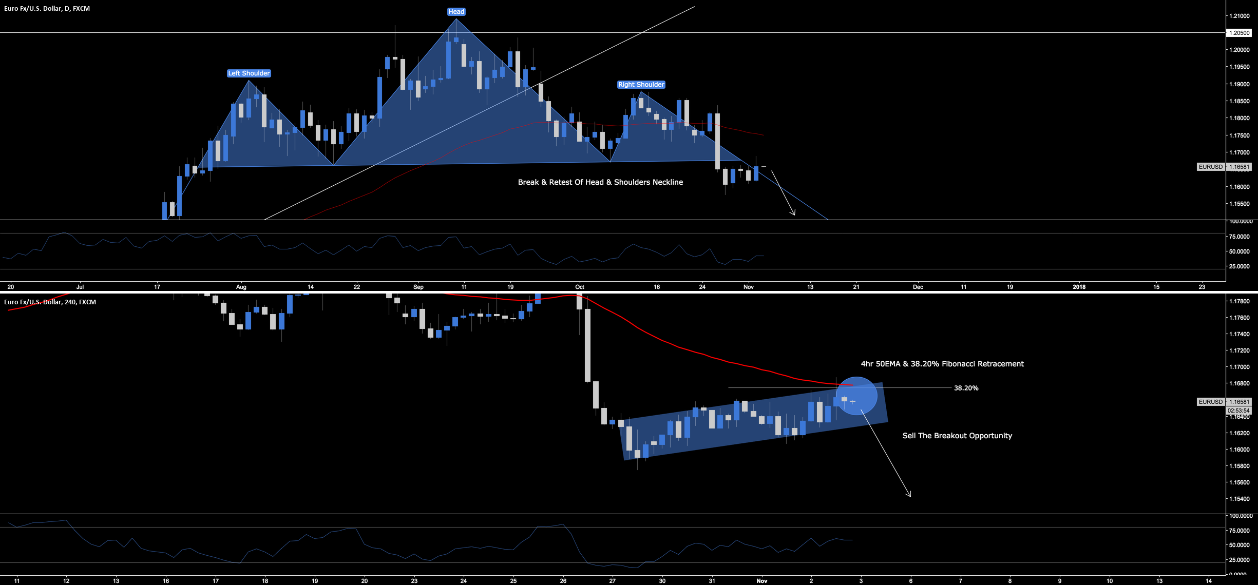 EUR.USD - Sell The Breakout