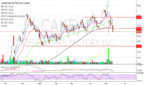 CAKE: Short to the 200MA