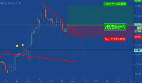 EURJPY: Long EUR/JPY  with Small Target