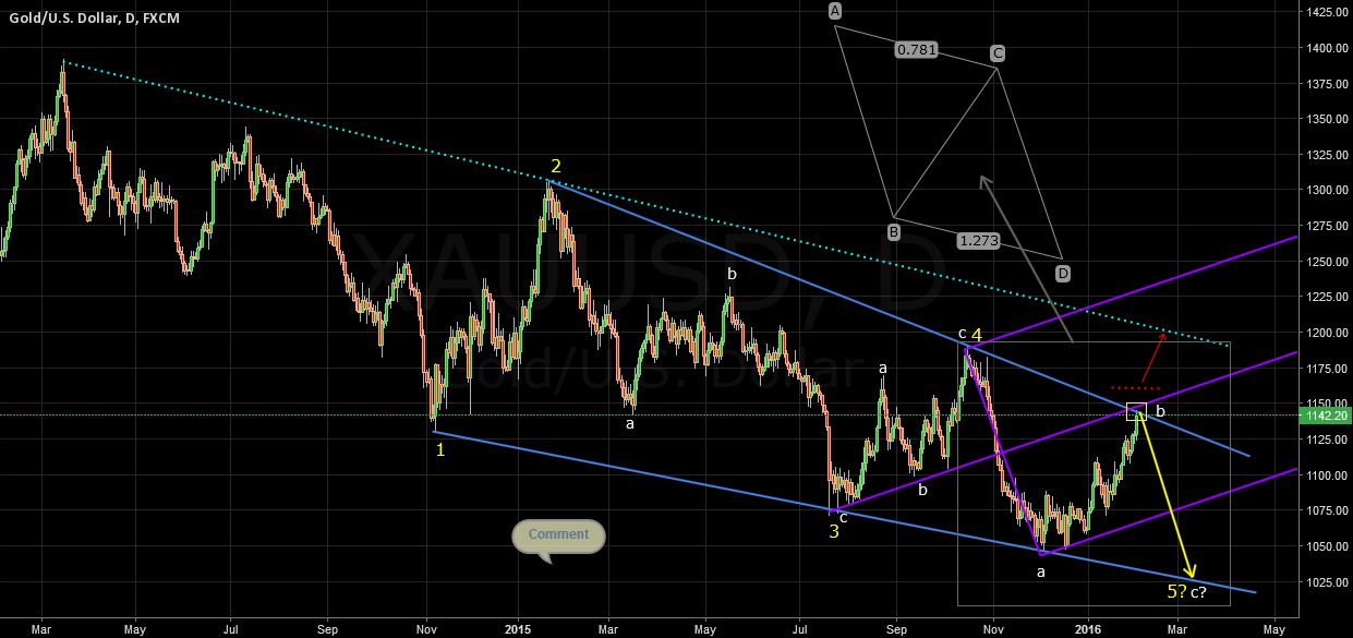 XAUUSD Elliot Wave & Channel & Pitchfork (Weekly Analysis)