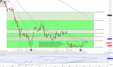 TWTR: Updated thoughts & levels, shorts are crazy from R/R perspective