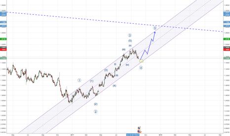 EURUSD: EURUSD - Bull Run to Continue Following Completion of Wave 4