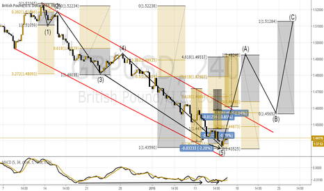 GBPUSD: GbpUsd Elliott wave Combined with AT