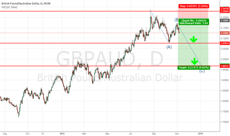 GBPAUD: gbpaud long term idea