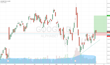 GOOGL: Long GOOGLE | Broke out yesterday and now retesting.