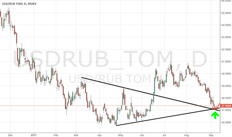 USDRUB_TOM: Try again to enter the USD / RUB purchases!