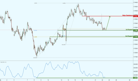 NZDUSD: NZDUSD testing strong support with a potential for a bounce!