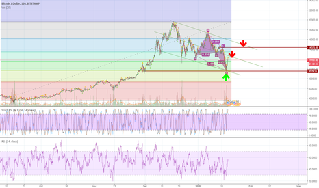 BTCUSD: btc/usd short reversal on bullish crab