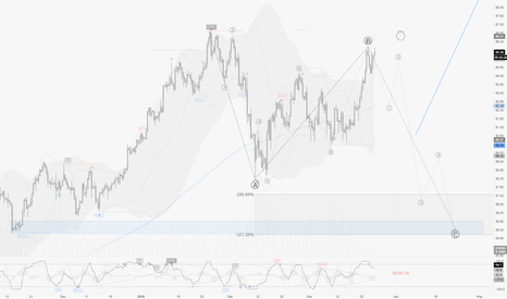 USOIL: WTI / H8 : Beware... entering too soon could cost a lot !