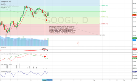 GOOGL: Testing new indicator combo