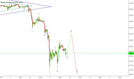 BTCCNY: BTCCNY - Short correction up before resuming Bear move down