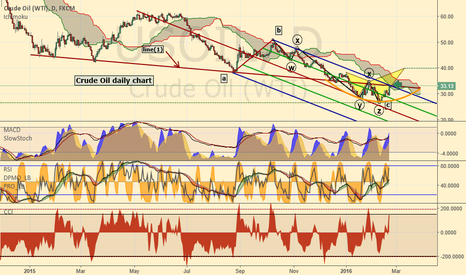 USOIL: Crude Oil directional shift ?
