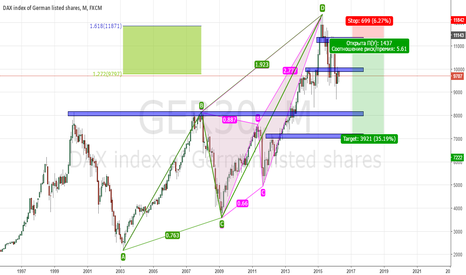 GER30: COMPLETION BEARISH BLOCK: ABCD+BUTTERFLY, Short position