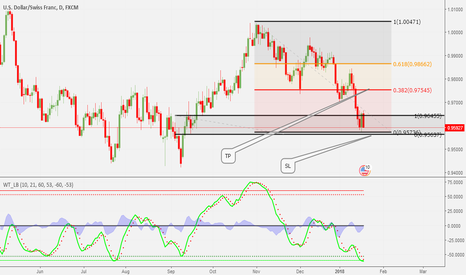USDCHF: WE WAIT FOR CONFIRMATION TO GO LONG