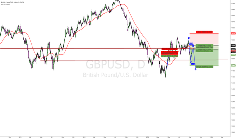 GBPUSD: 618 Retracement on GBPUSD should take us back to lows