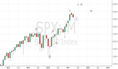SPX: Концепт S&P 2017 продолжение