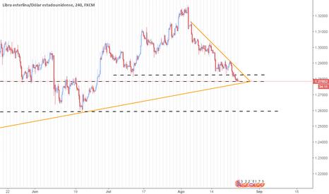 GBPUSD: GBP/USD en zona de compresion fuerte.