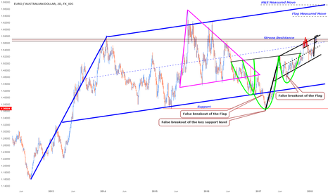 EURAUD: EURAUD is at a critical point