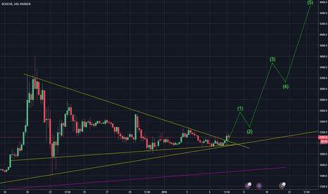 BCHEUR: Bitcoin Cash ready to lounge!!!