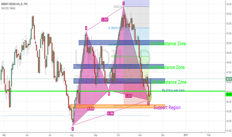 UKOIL: Potential Upside in Brent Crude Oil (Cont'd)