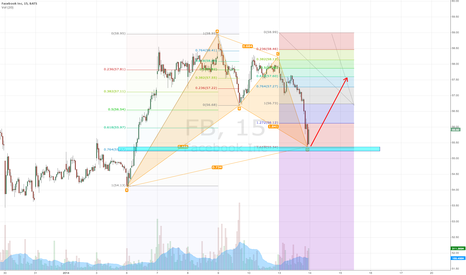 FB: Gartley pattern on Facebook