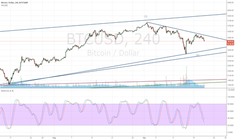 BTCUSD: See How Well