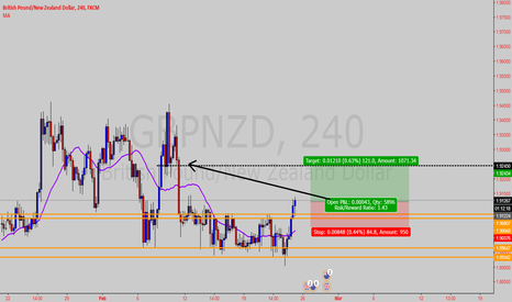 GBPNZD: potential long