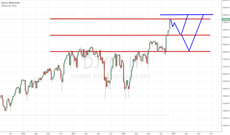 DJI: DJIA: Психологический барьер