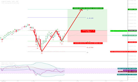 SPX: Cup and Handle