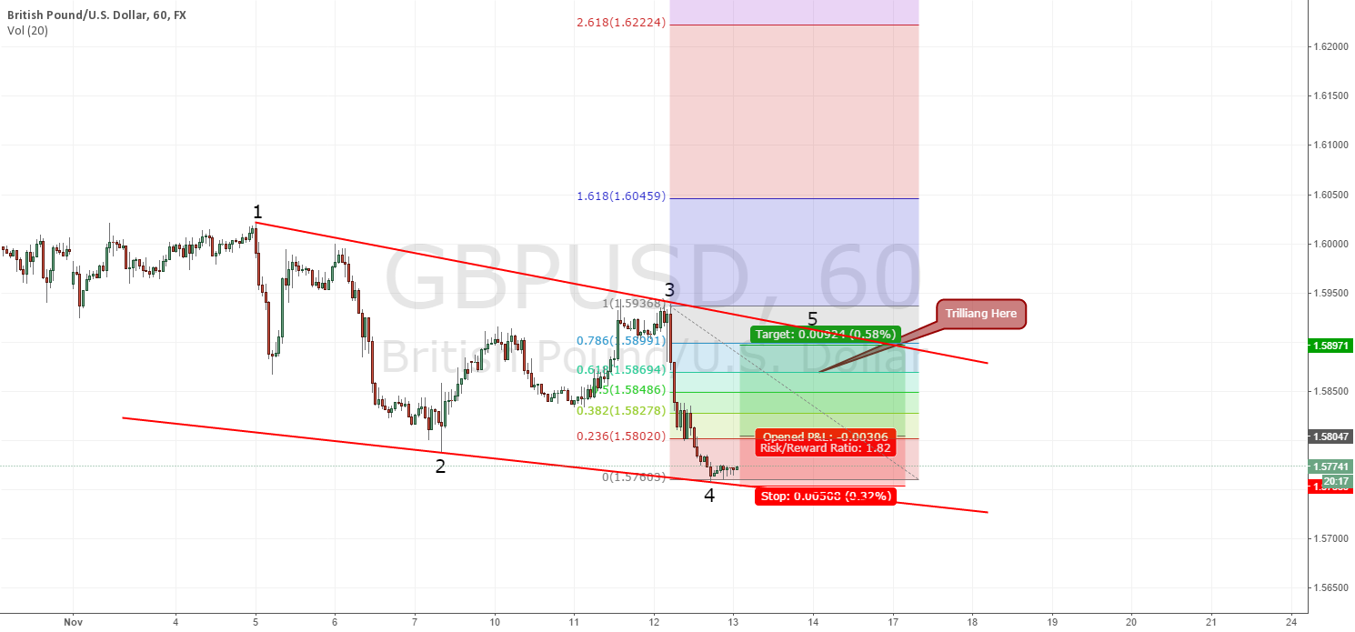 GBPUSD Target: ~1.58971