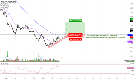 JOY: $JOY - Triangle breakout about to come?
