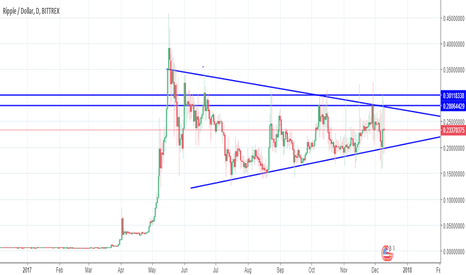 XRPUSD: Ripple $0.385 target and Ethereum-futures?