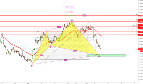 USDCAD: Potential
