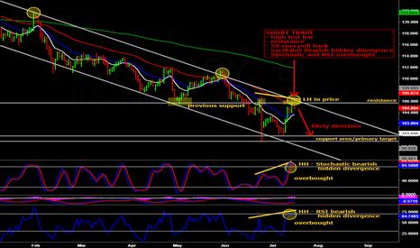 USDJPY: Short trade on USD/JPY