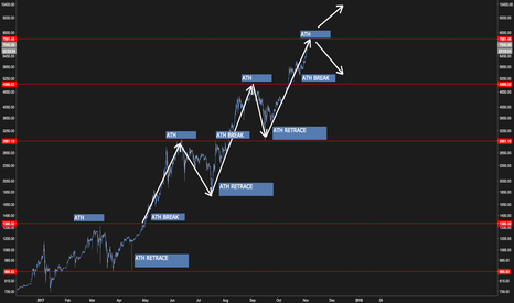 BTCUSD: BTC's ATH repearting pattern
