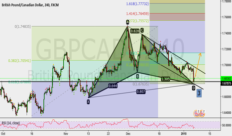 GBPCAD: Buy GBPCAD 4H