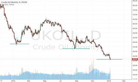 UKOIL: Oil bottom ?