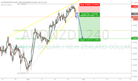 AUDNZD: AUDNZD Sell the breakout