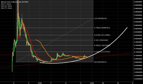 BCCBTC: BCC/BTC looks like it's going up