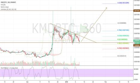 KMDBTC: Komodo showing bullish falling wedge. Looking great!