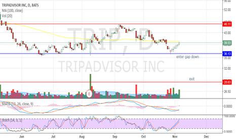 TRIP: Great Gap Down!