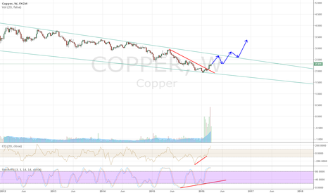 COPPER: Copper looks promising
