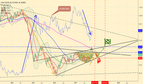 CL1!: Oil, big picture view