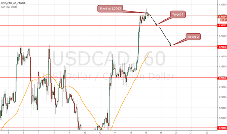 USDCAD: short at 1.3063 for target 1.3040 and 1.3000