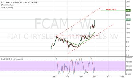 FCAM: Fiat target 22,10