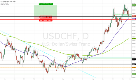 USDCHF: Going Long USDCHF as EURCHF Approaches Key 1.20 Barrier