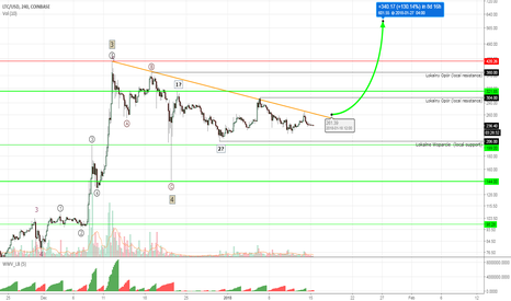 LTCUSD: Litecoin #LTCUSD - +130% possible after the breakout